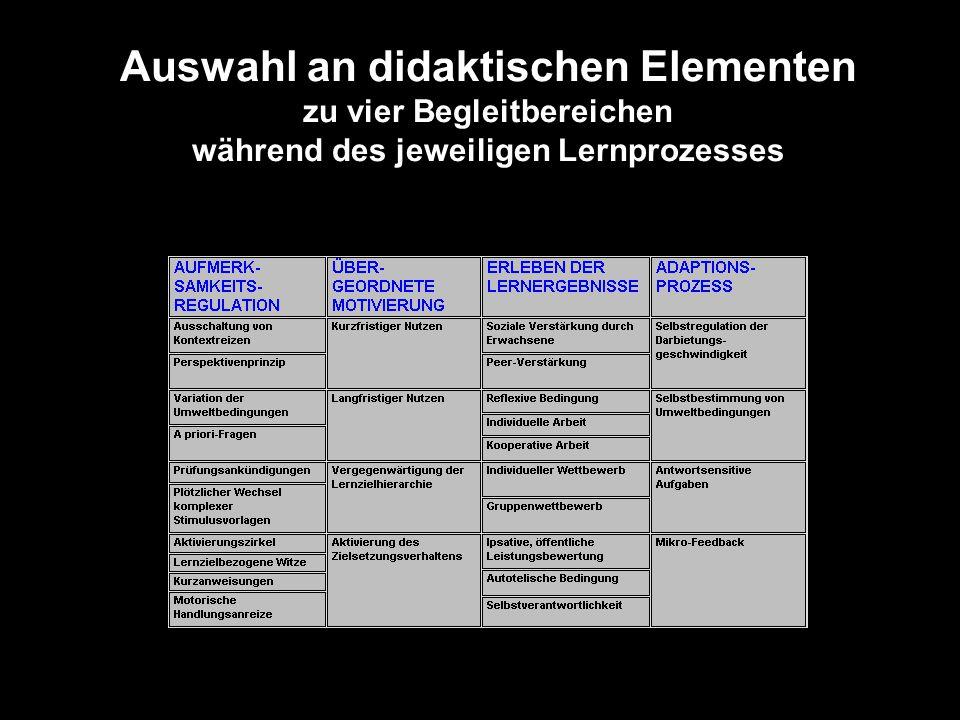 Auswahl der TDM (Transferierbare Didaktische Module)