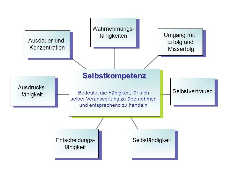 Ausdauer und Konzentration Ausdauer und Konzentration Ausdrucks- fähigkeit Ausdrucks- fähigkeit Entscheidungs- fähigkeit Entscheidungs- fähigkeit Selb
