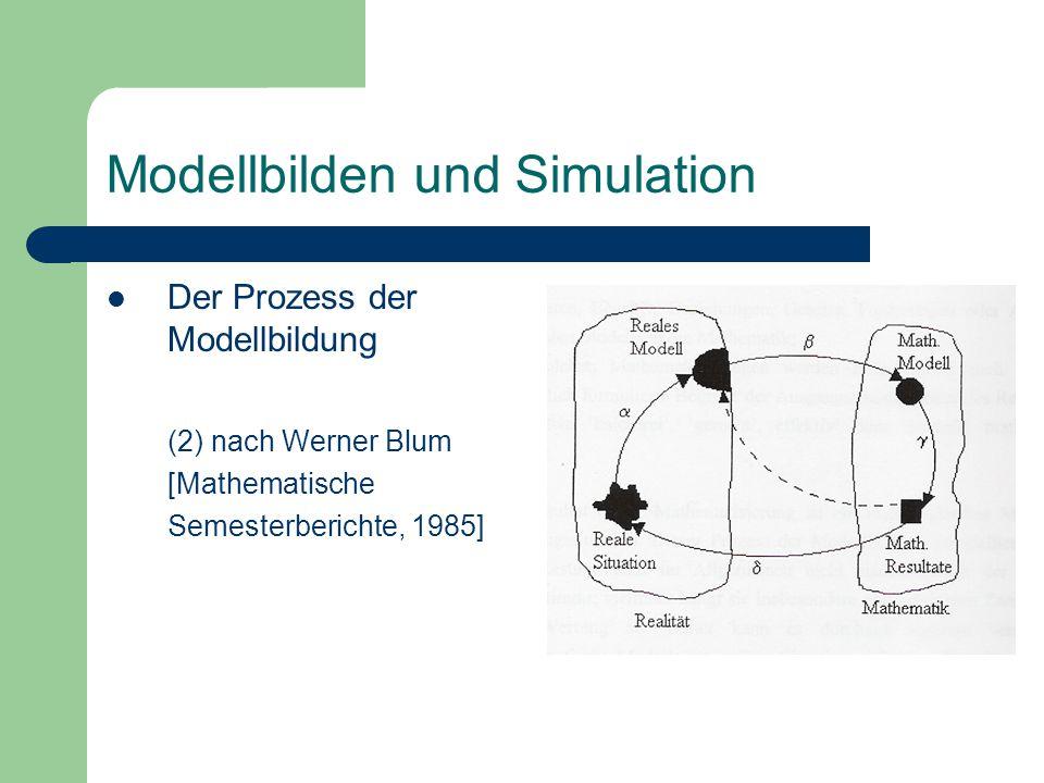 Der Prozess der Modellbildung (2) nach Werner Blum [Mathematische Semesterberichte, 1985]