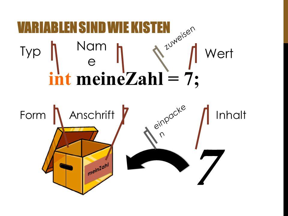 VARIABLEN SIND WIE KISTEN int meineZahl = 7; 7 Nam e Typ Wert = FormAnschriftInhalt zuweisen einpacke n