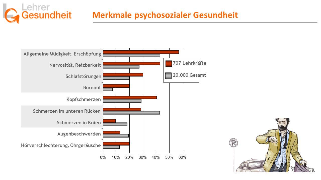 Merkmale psychosozialer Gesundheit 0%10%20%30%40%50%60% Schmerzen in Knien Augenbeschwerden Hörverschlechterung, Ohrgeräusche Burnout Schmerzen im unteren Rücken Schlafstörungen Kopfschmerzen Nervosität, Reizbarkeit Allgemeine Müdigkeit, Erschöpfung 707 Lehrkräfte 20.000 Gesamt