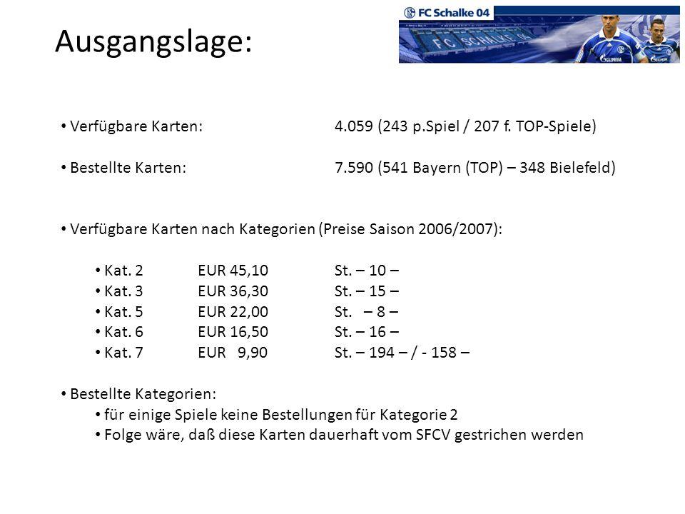 Ausgangslage: Verfügbare Karten:4.059 (243 p.Spiel / 207 f. TOP-Spiele) Bestellte Karten:7.590 (541 Bayern (TOP) – 348 Bielefeld) Verfügbare Karten na