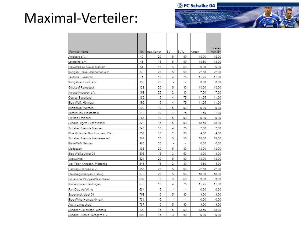 Maximal-Verteiler:.Fanclub-NameNr.max.KartenBVBV%Karten Karten max.BV Arnsberg e.V.40 20 5 9018,00 Letmathe e.V.46 15 5 9013,5013,00 Blau-Weiss-Foreve