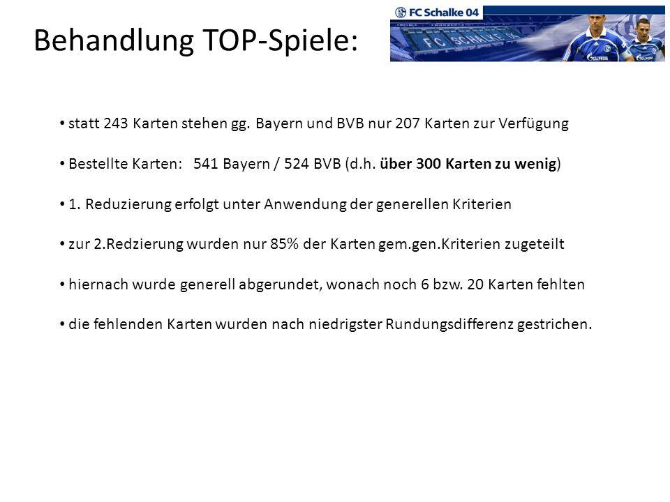 Behandlung TOP-Spiele: statt 243 Karten stehen gg. Bayern und BVB nur 207 Karten zur Verfügung Bestellte Karten:541 Bayern / 524 BVB (d.h. über 300 Ka