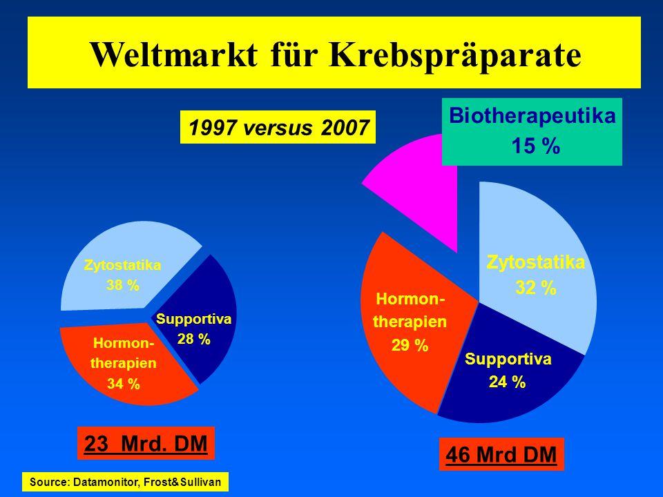 03.05.2001 17.00 Uhr s.t. Potsdam: 16.06.2001 GEHE Zytostatika 38 % Supportiva 28 % Hormon- therapien 34 % Weltmarkt für Krebspräparate 23 Mrd. DM Zyt