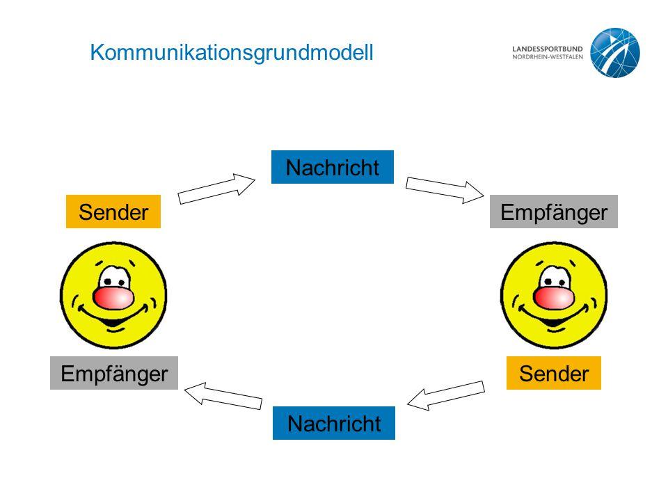 Kommunikationsgrundmodell SenderEmpfänger Nachricht Sender Nachricht Empfänger