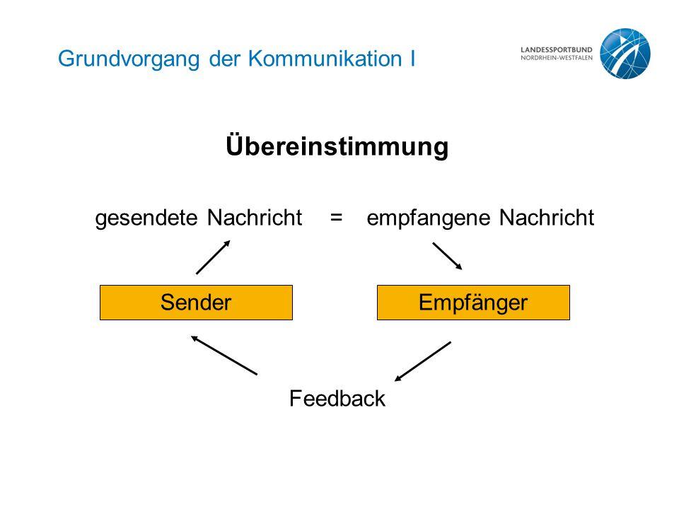 Grundvorgang der Kommunikation I Übereinstimmung gesendete Nachricht=empfangene Nachricht SenderEmpfänger Feedback