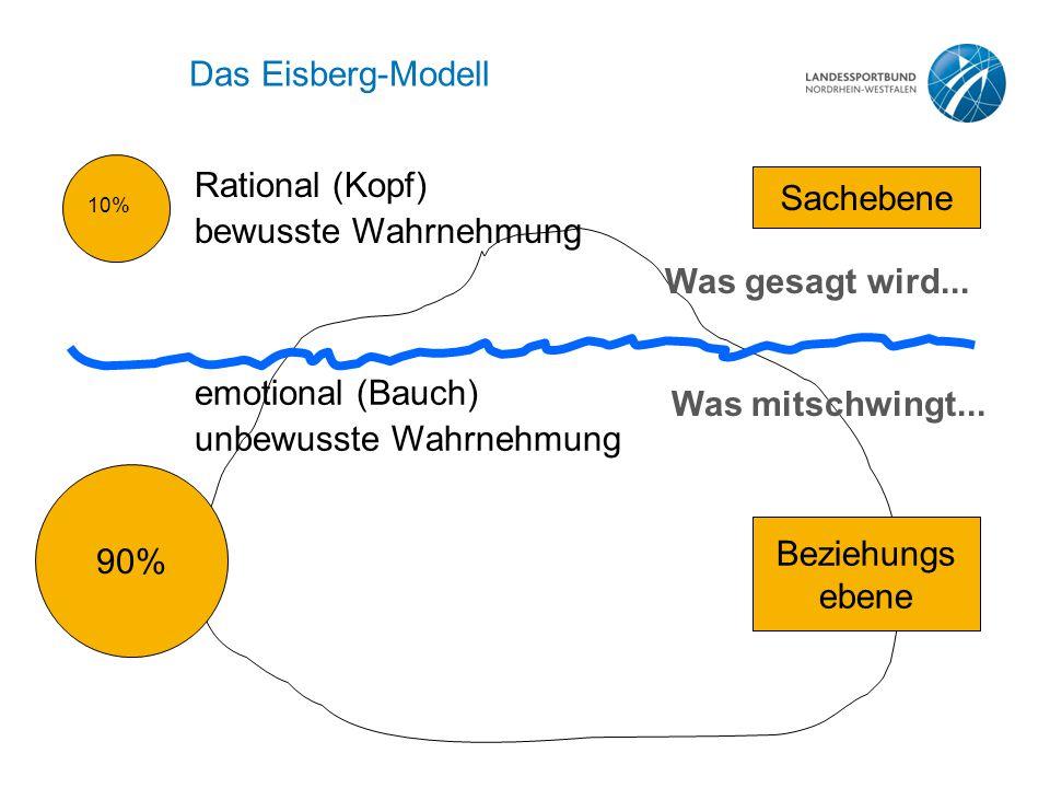 Das Eisberg-Modell 90% 10% Sachebene Beziehungs ebene Rational (Kopf) bewusste Wahrnehmung emotional (Bauch) unbewusste Wahrnehmung Was gesagt wird...