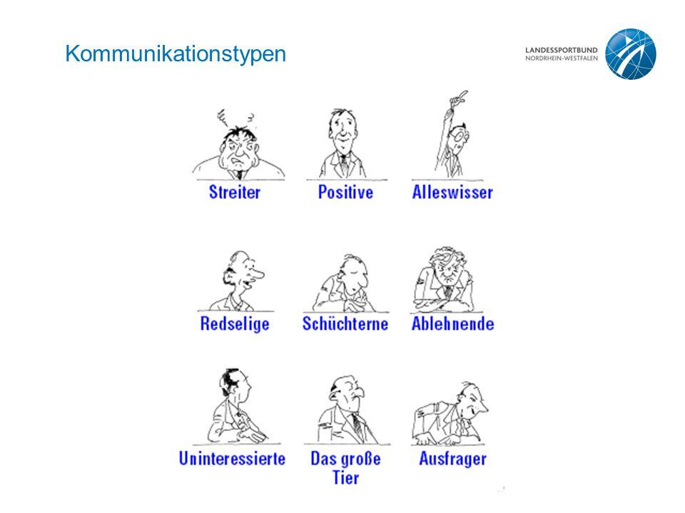 Kommunikationstypen