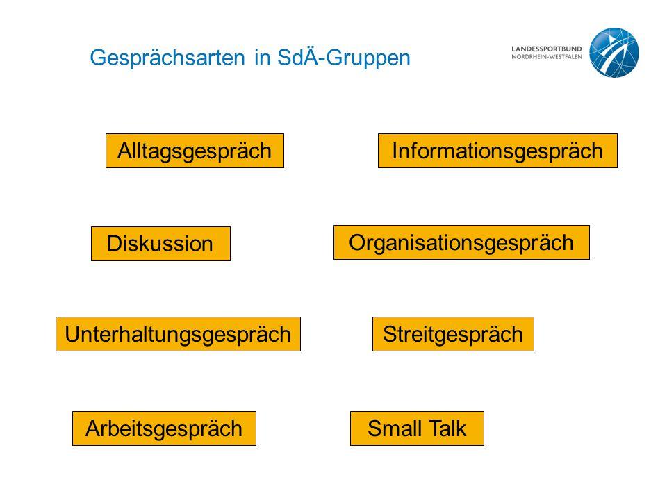 Gesprächsarten in SdÄ-Gruppen AlltagsgesprächInformationsgespräch Diskussion Unterhaltungsgespräch Arbeitsgespräch Organisationsgespräch Streitgespräc