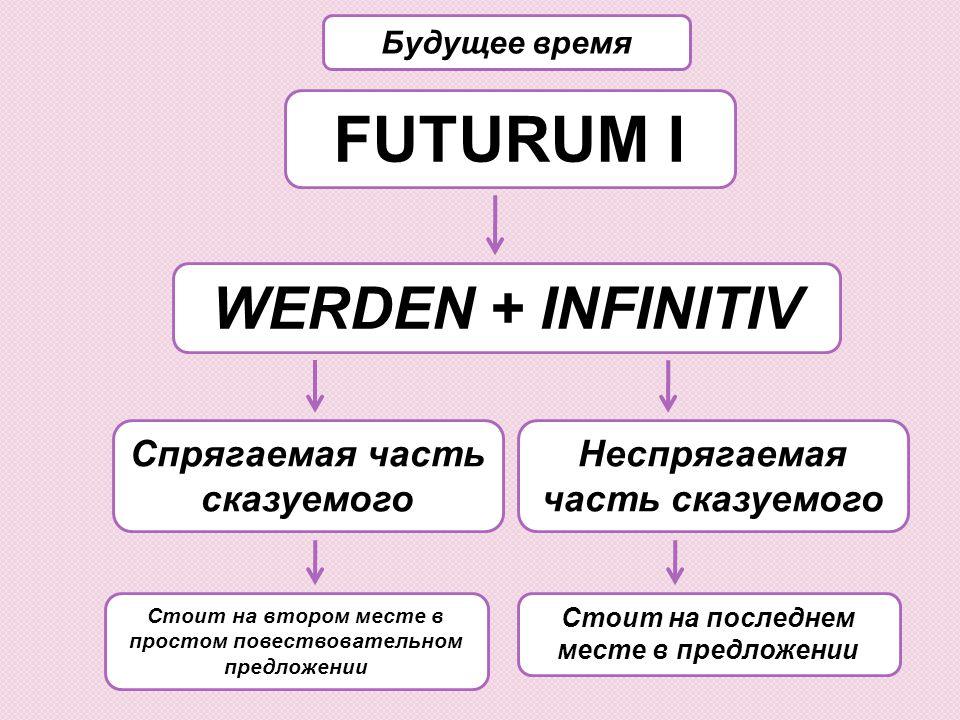 FUTURUM I WERDEN + INFINITIV Будущее время Неспрягаемая часть сказуемого Спрягаемая часть сказуемого Стоит на последнем месте в предложении Стоит на в