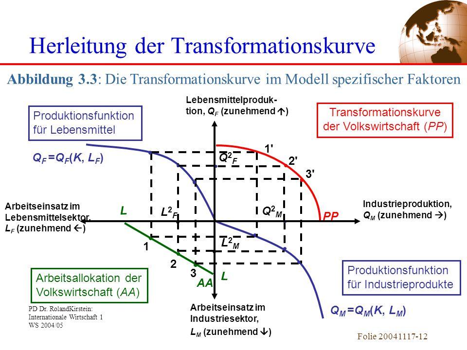 PD Dr. RolandKirstein: Internationale Wirtschaft 1 WS 2004/05 Folie 20041117-12 Q F =Q F (K, L F ) Q M =Q M (K, L M ) L2ML2M L2FL2F 3 2 1 L L AA 1'1'