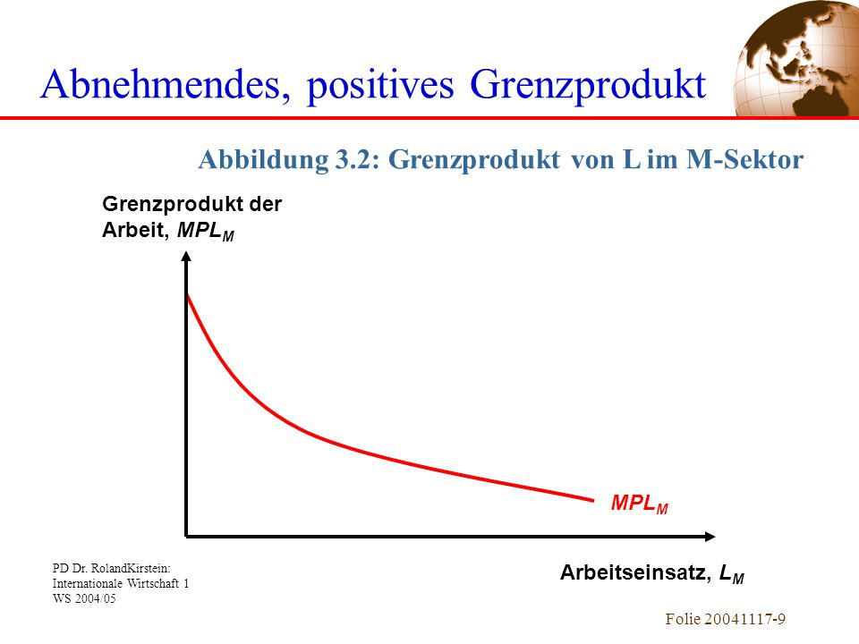 PD Dr. RolandKirstein: Internationale Wirtschaft 1 WS 2004/05 Folie 20041117-9 MPL M Abbildung 3.2: Grenzprodukt von L im M-Sektor Abnehmendes, positi