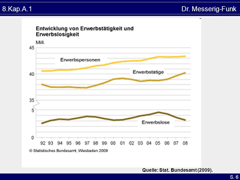 S. 6 8.Kap.A.1 Dr. Messerig-Funk Quelle: Stat. Bundesamt (2009).