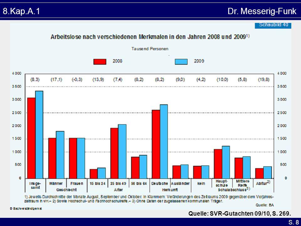 S. 8 8.Kap.A.1 Dr. Messerig-Funk Quelle: SVR-Gutachten 09/10, S. 269.