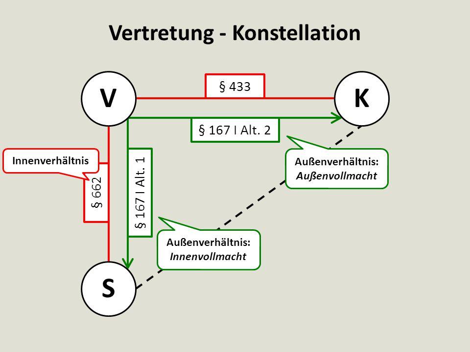 Vertretung - Konstellation VK § 433 § 662 § 167 I Alt. 2 S Innenverhältnis Außenverhältnis: Außenvollmacht Außenverhältnis: Innenvollmacht § 167 I Alt