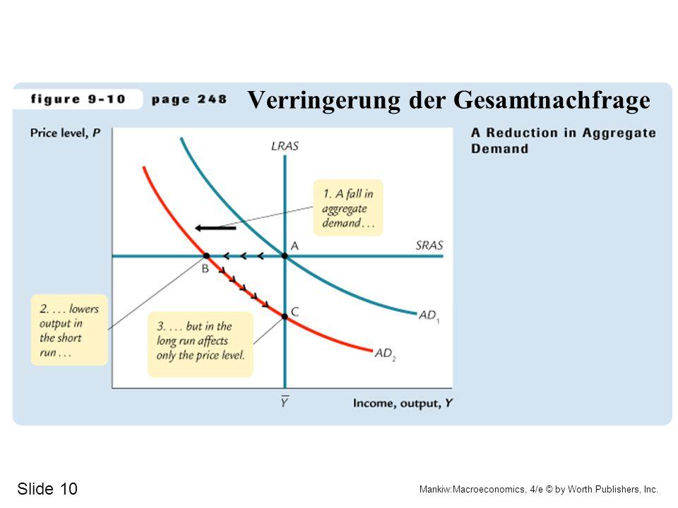 """Stabilisierungspolitik I Durch """"Schocks können Kurven verschoben werden (Angebotsschock, Nachfrageschock) Mögliche Reaktionen mit Geldpolitik (Veränderung der Geldmenge, dadurch Verschiebung der AD-Kurve)"""