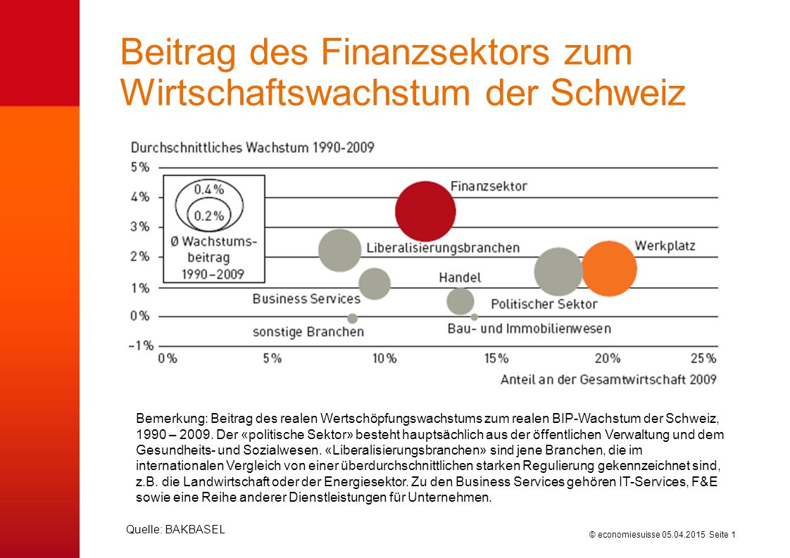 © economiesuisse Beitrag des Finanzsektors zum Wirtschaftswachstum der Schweiz 05.04.2015 Seite 1 Quelle: BAKBASEL Bemerkung: Beitrag des realen Wertschöpfungswachstums zum realen BIP-Wachstum der Schweiz, 1990 – 2009.