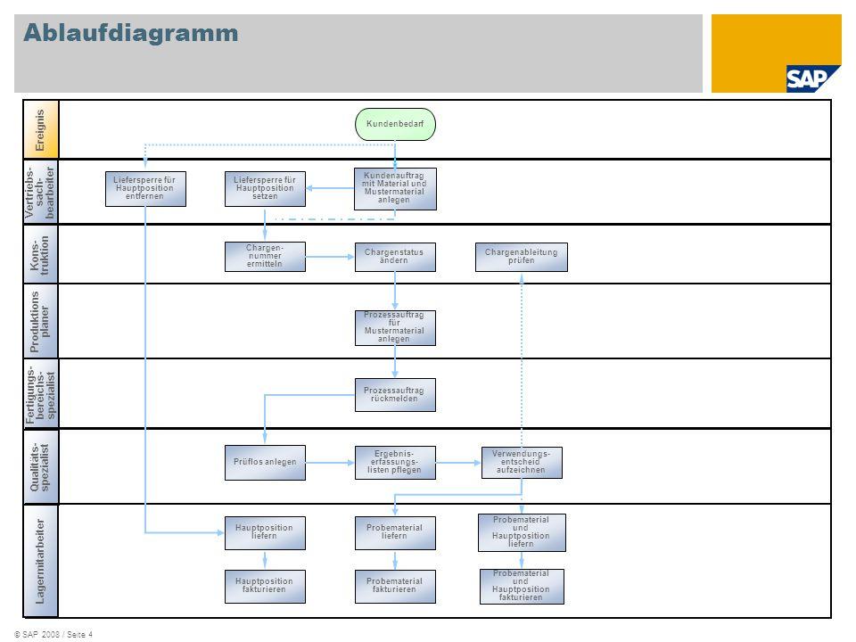 © SAP 2008 / Seite 4 Vertriebs- sach- bearbeiter Ablaufdiagramm Kons- truktion Produktions planer Ereignis Fertigungs- bereichs- spezialist Kundenauft