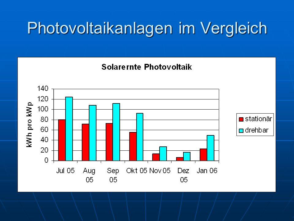 Photovoltaikanlagen im Vergleich