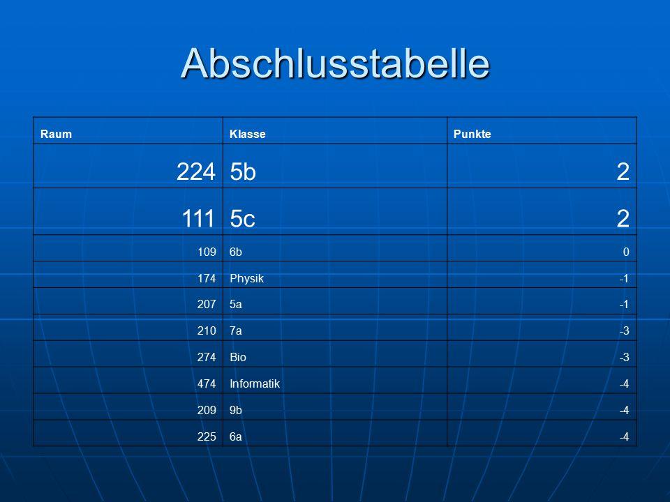 Abschlusstabelle RaumKlassePunkte 2245b2 1115c2 1096b0 174Physik 2075a 2107a-3 274Bio-3 474Informatik-4 2099b-4 2256a-4