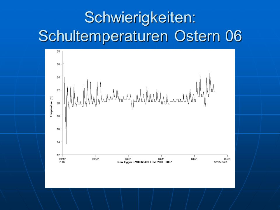 Schwierigkeiten: Schultemperaturen Ostern 06