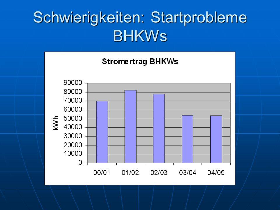 Schwierigkeiten: Startprobleme BHKWs