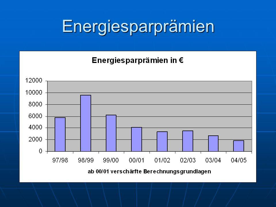 Energiesparprämien