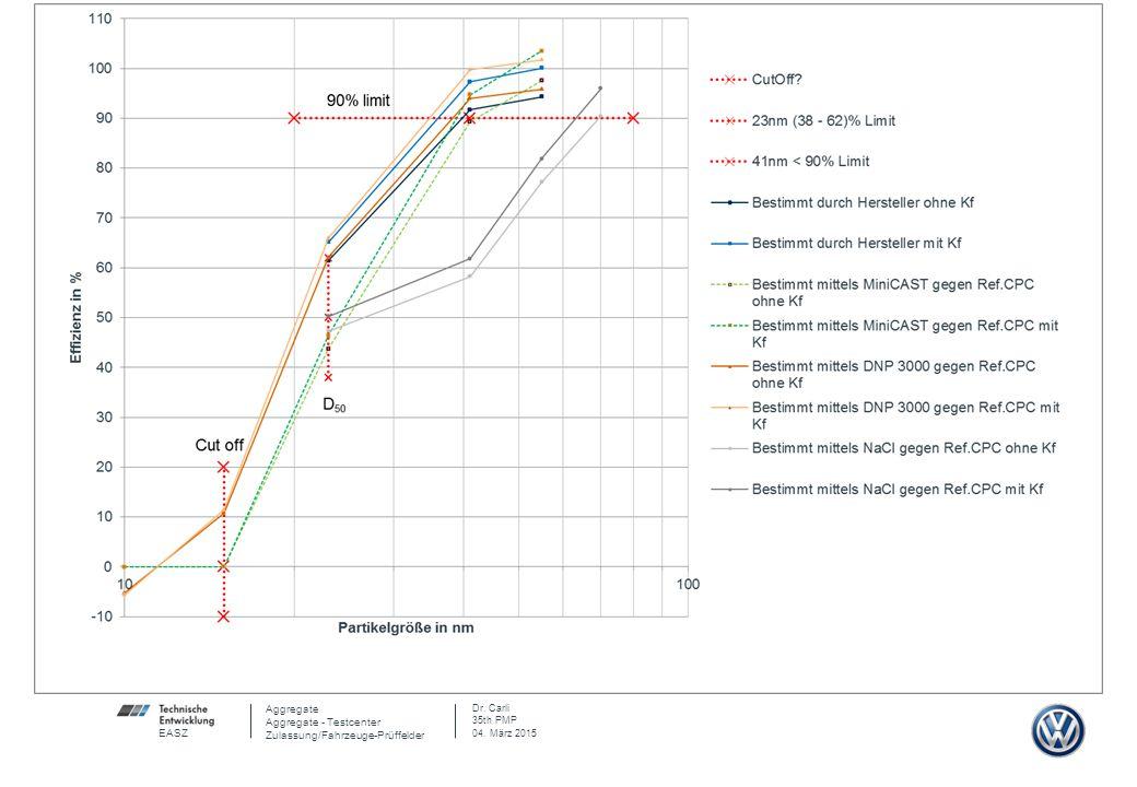 Aggregate Aggregate - Testcenter Zulassung/Fahrzeuge-Prüffelder Dr.