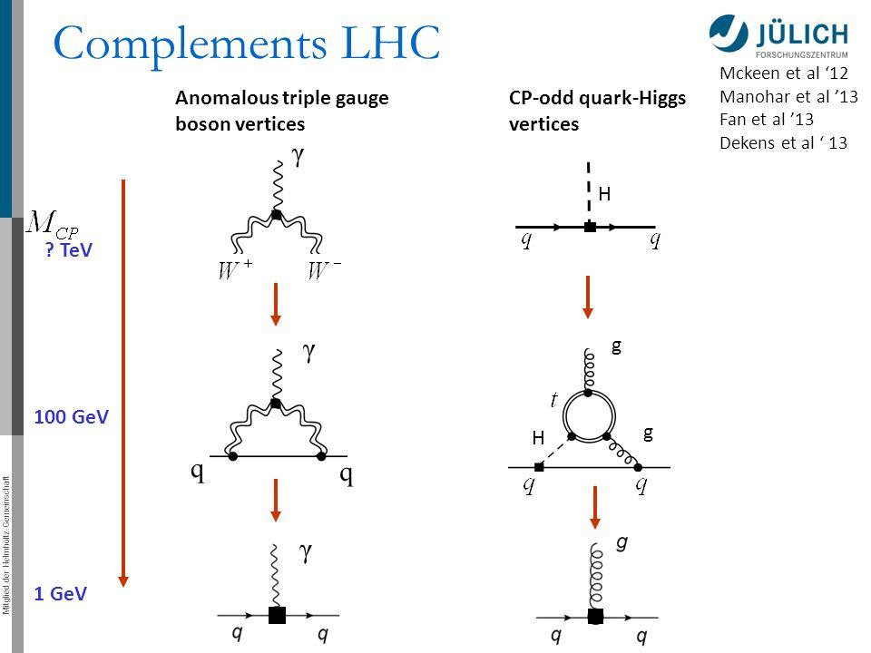 Mitglied der Helmholtz-Gemeinschaft H Complements LHC γ Anomalous triple gauge boson vertices Mckeen et al '12 Manohar et al '13 Fan et al '13 Dekens