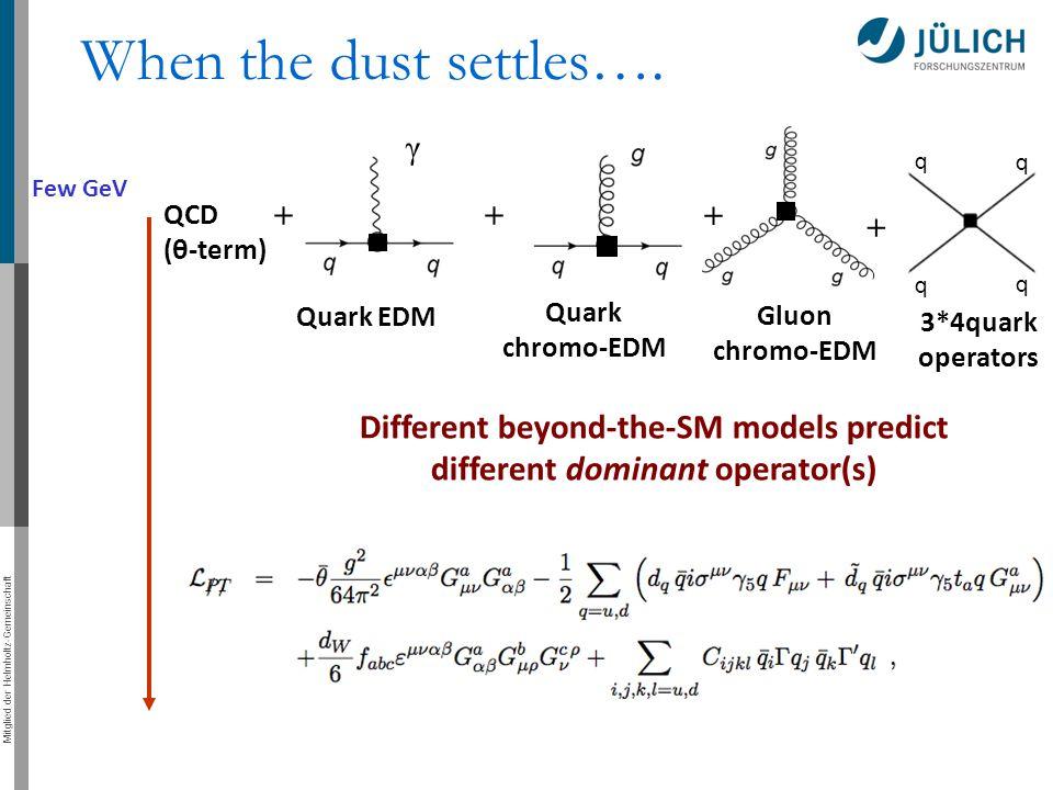 Mitglied der Helmholtz-Gemeinschaft Few GeV γ + ++ QCD (θ-term) Quark EDM Quark chromo-EDM Gluon chromo-EDM q q q q + 3*4quark operators When the dust