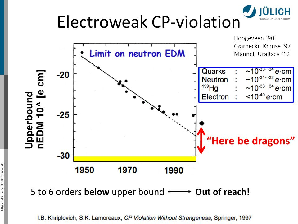 Mitglied der Helmholtz-Gemeinschaft EDM sum rules 1)Theta term 2) mLRSM Deuteron EDM, sensitive mainly to Rather big Uncertainty