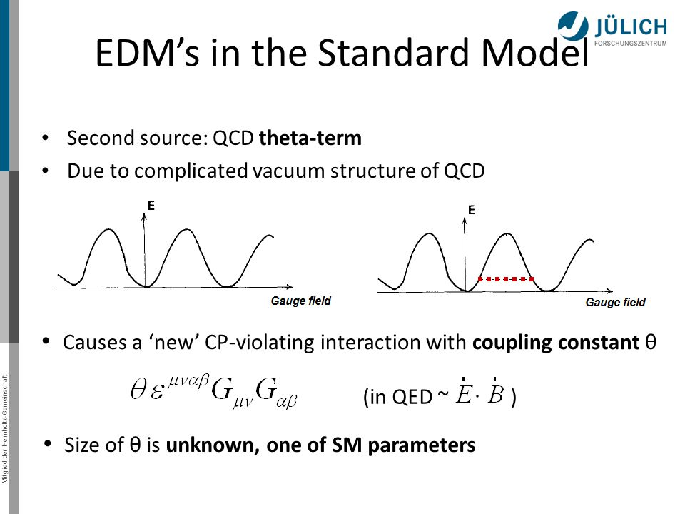 Mitglied der Helmholtz-Gemeinschaft EDM's in the Standard Model Second source: QCD theta-term Due to complicated vacuum structure of QCD Causes a 'new' CP-violating interaction with coupling constant θ Size of θ is unknown, one of SM parameters (in QED ~ )
