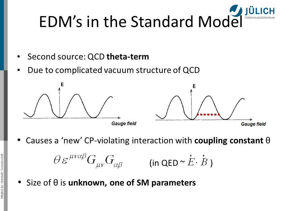 Mitglied der Helmholtz-Gemeinschaft Theta Term Predictions Sets θ upper bound: θ < 10 -10 Upperbound nEDM 10^ [e cm] If θ ~ 1 Crewther et al.