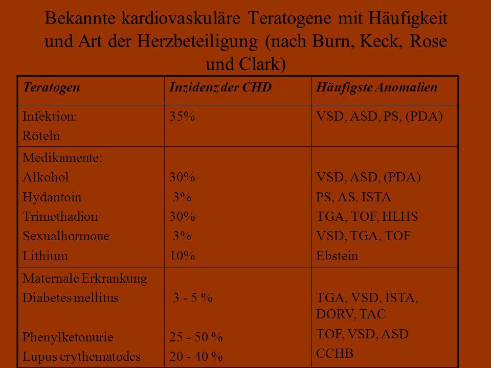 Bekannte kardiovaskuläre Teratogene mit Häufigkeit und Art der Herzbeteiligung (nach Burn, Keck, Rose und Clark) TeratogenInzidenz der CHDHäufigste Anomalien Infektion: Röteln 35%VSD, ASD, PS, (PDA) Medikamente: Alkohol Hydantoin Trimethadion Sexualhormone Lithium 30% 3% 30% 3% 10% VSD, ASD, (PDA) PS, AS, ISTA TGA, TOF, HLHS VSD, TGA, TOF Ebstein Maternale Erkrankung Diabetes mellitus Phenylketonurie Lupus erythematodes 3 - 5 % 25 - 50 % 20 - 40 % TGA, VSD, ISTA, DORV, TAC TOF, VSD, ASD CCHB
