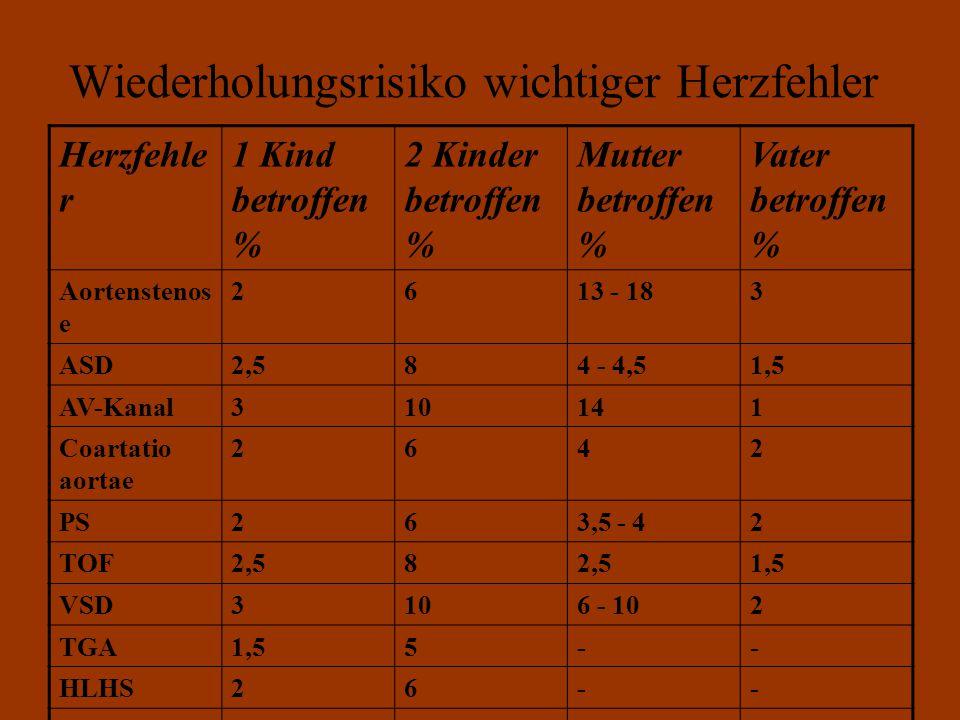 Wiederholungsrisiko wichtiger Herzfehler Herzfehle r 1 Kind betroffen % 2 Kinder betroffen % Mutter betroffen % Vater betroffen % Aortenstenos e 2613 - 183 ASD2,584 - 4,51,5 AV-Kanal310141 Coartatio aortae 2642 PS263,5 - 42 TOF2,58 1,5 VSD3106 - 102 TGA1,55-- HLHS26-- Trikuspidal- atresie 13-- Ebstein13-- Pulmonal- atresie 13--