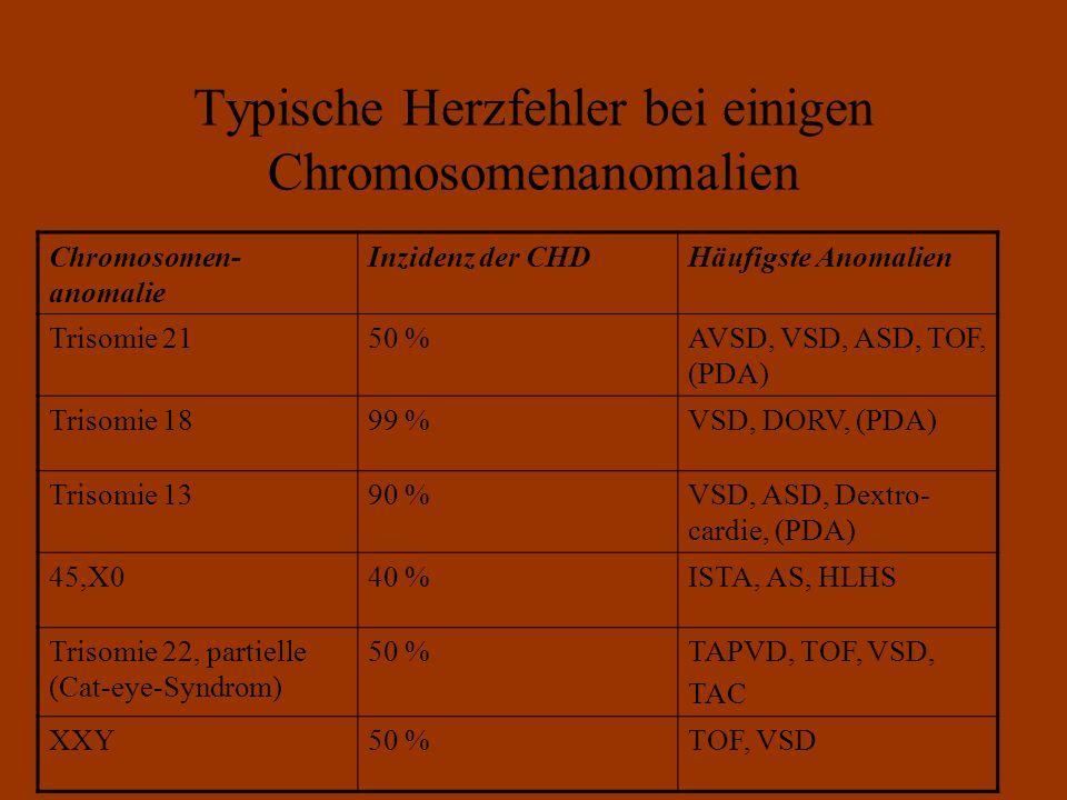 Typische Herzfehler bei einigen Chromosomenanomalien Chromosomen- anomalie Inzidenz der CHDHäufigste Anomalien Trisomie 2150 %AVSD, VSD, ASD, TOF, (PDA) Trisomie 1899 %VSD, DORV, (PDA) Trisomie 1390 %VSD, ASD, Dextro- cardie, (PDA) 45,X040 %ISTA, AS, HLHS Trisomie 22, partielle (Cat-eye-Syndrom) 50 %TAPVD, TOF, VSD, TAC XXY50 %TOF, VSD