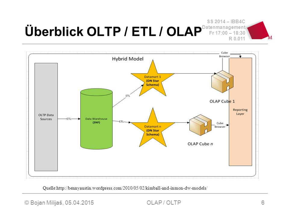 SS 2014 – IBB4C Datenmanagement Fr 17:00 – 18:30 R 0.011 © Bojan Milijaš, 05.04.2015OLAP / OLTP7 Überblick ETL Prozess Quelle: http://psychescribbles.blogspot.co.uk/2011/03/source-httpwww.html