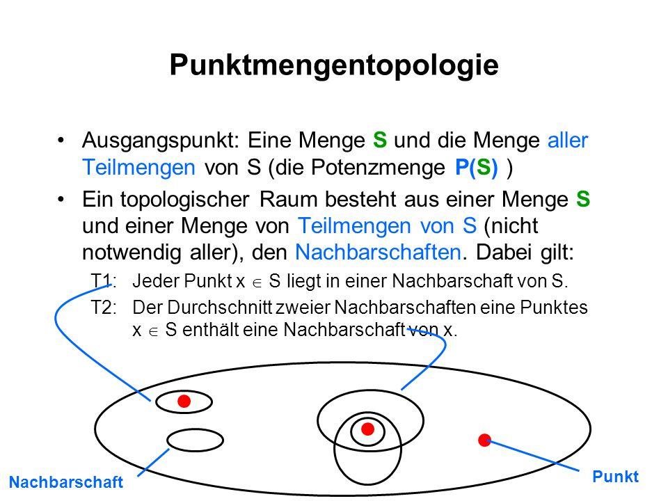 12 Punktmengentopologie Ausgangspunkt: Eine Menge S und die Menge aller Teilmengen von S (die Potenzmenge P(S) ) Ein topologischer Raum besteht aus einer Menge S und einer Menge von Teilmengen von S (nicht notwendig aller), den Nachbarschaften.