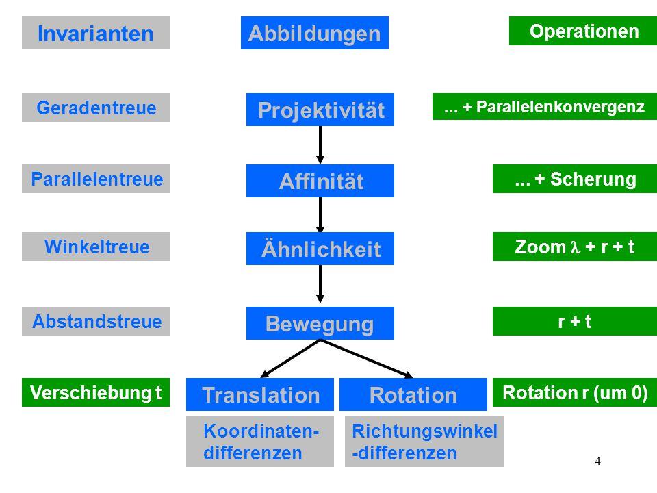 4 Projektivität Affinität Ähnlichkeit TranslationRotation Bewegung Invarianten Geradentreue Parallelentreue Winkeltreue Abstandstreue Koordinaten- differenzen Richtungswinkel -differenzen Operationen Rotation r (um 0)Verschiebung t Zoom + r + t r + t...