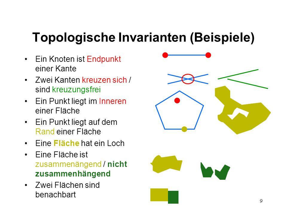 9 Topologische Invarianten (Beispiele) Ein Knoten ist Endpunkt einer Kante Zwei Kanten kreuzen sich / sind kreuzungsfrei Ein Punkt liegt im Inneren einer Fläche Ein Punkt liegt auf dem Rand einer Fläche Eine Fläche hat ein Loch Eine Fläche ist zusammenängend / nicht zusammenhängend Zwei Flächen sind benachbart