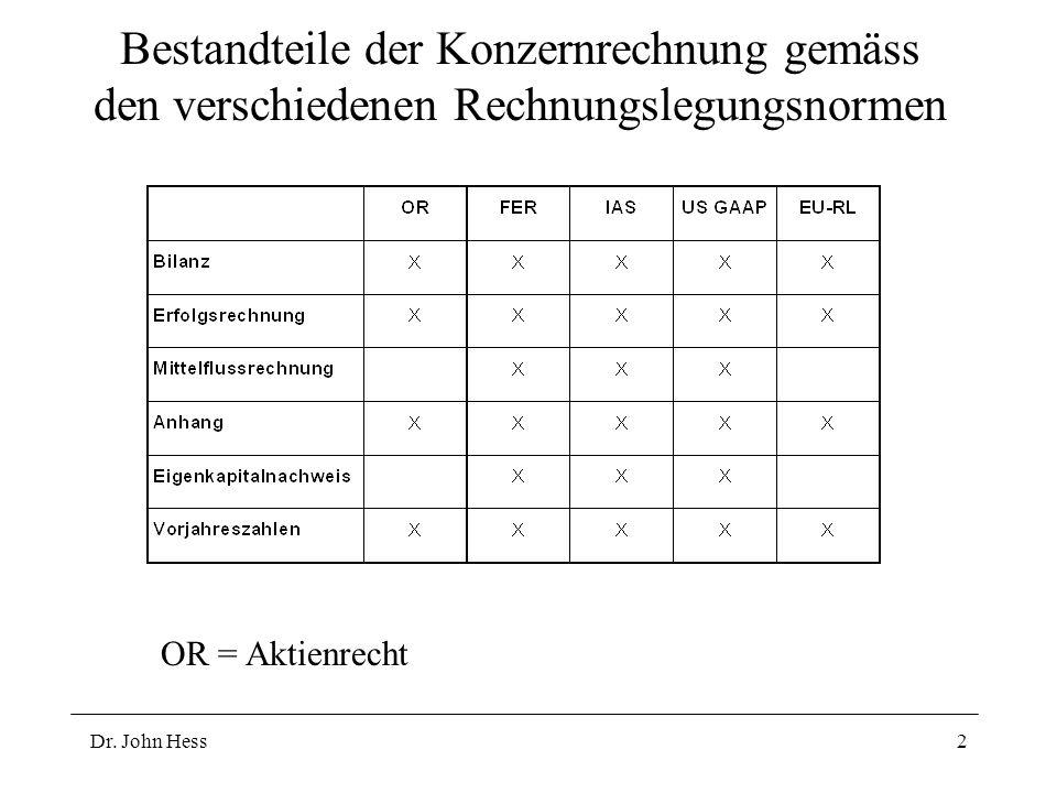 Dr. John Hess2 Bestandteile der Konzernrechnung gemäss den verschiedenen Rechnungslegungsnormen OR = Aktienrecht