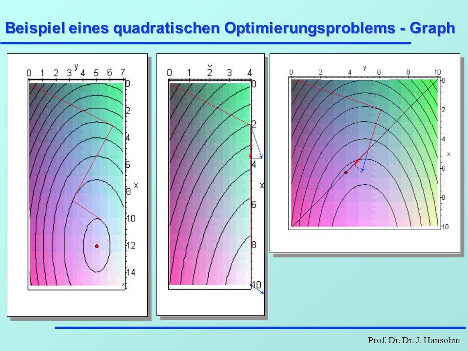 Prof. Dr. Dr. J. Hansohm Beispiel eines quadratischen Optimierungsproblems - Graph