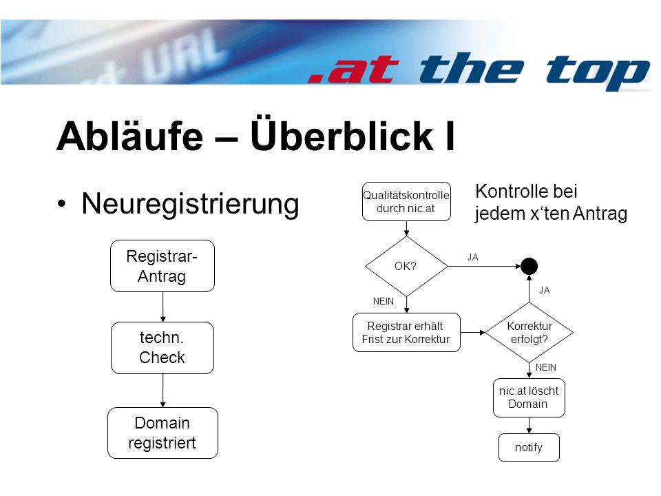 Abläufe – Überblick I Neuregistrierung Registrar- Antrag Domain registriert techn.