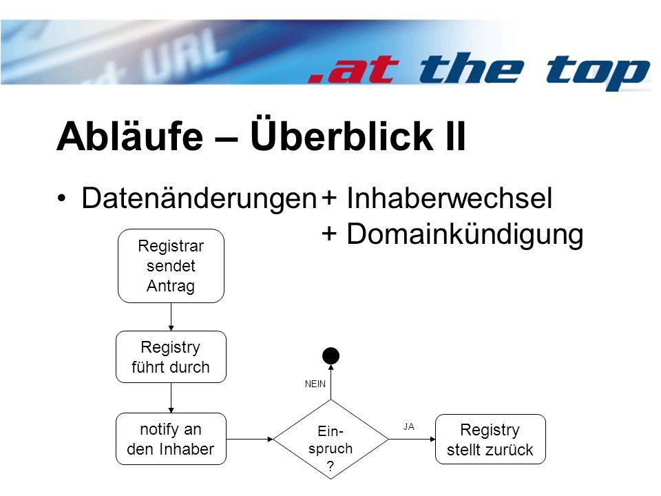 Abläufe – Überblick II Datenänderungen+ Inhaberwechsel + Domainkündigung Registry stellt zurück Ein- spruch ? Registrar sendet Antrag Registry führt d
