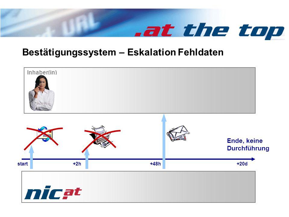 +20d+48h Bestätigungssystem – Eskalation Fehldaten Inhaber(in) start+2h Ende, keine Durchführung