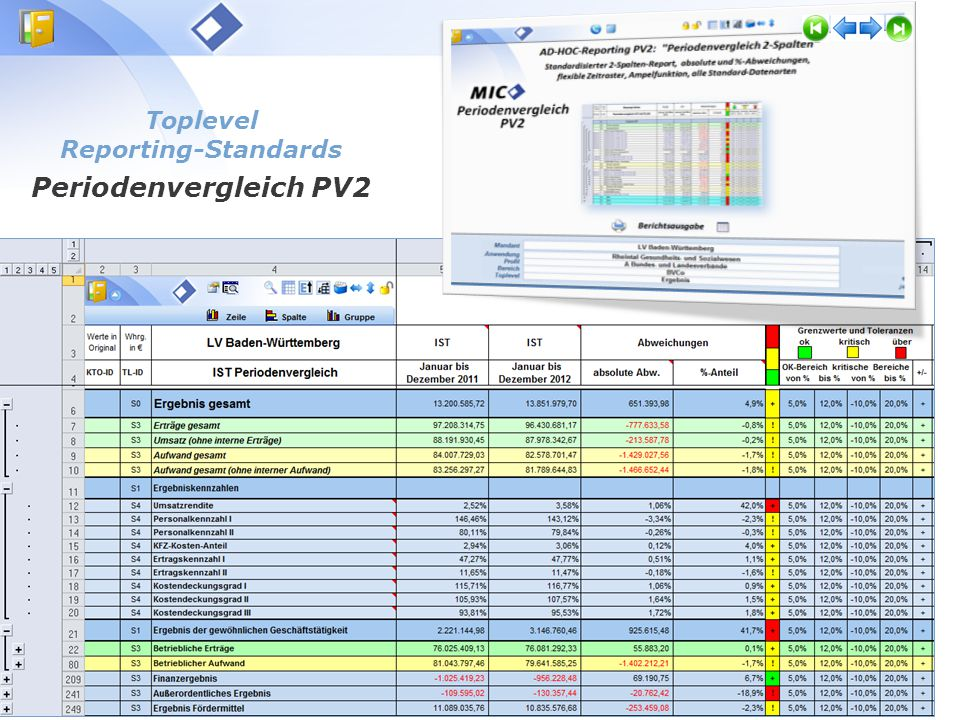 Toplevel Reporting-Standards Periodenvergleich PV2
