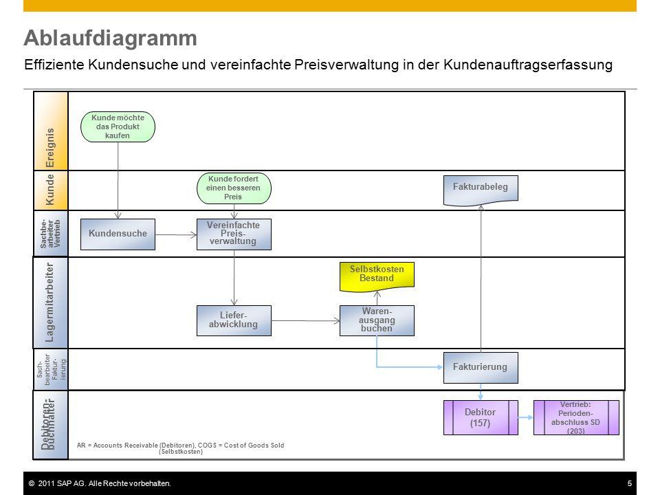 ©2011 SAP AG. Alle Rechte vorbehalten.5 Ablaufdiagramm Effiziente Kundensuche und vereinfachte Preisverwaltung in der Kundenauftragserfassung Kunde Sa