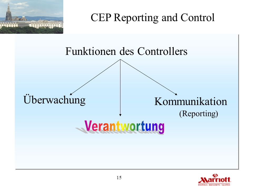 15 CEP Reporting and Control Funktionen des Controllers Überwachung Kommunikation (Reporting)