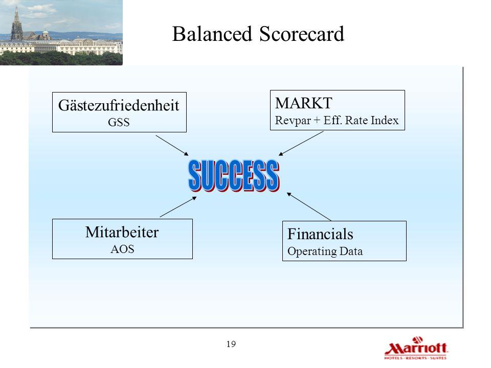 19 Balanced Scorecard Gästezufriedenheit GSS MARKT Revpar + Eff. Rate Index Mitarbeiter AOS Financials Operating Data